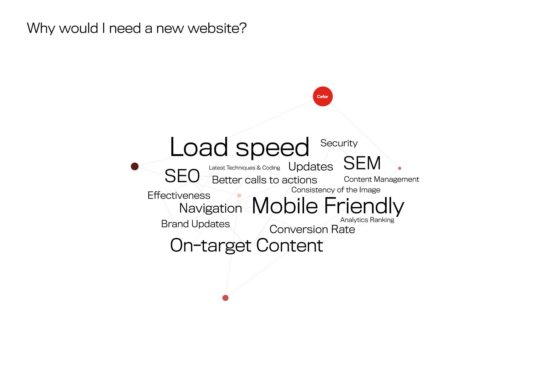 Web SEO Attributes of Web Design